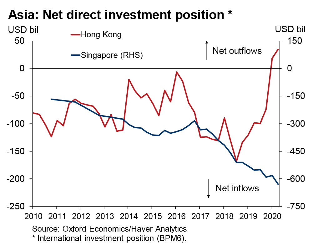 foreign direct investment net inflow and outflow between Singapore and Hong Kong