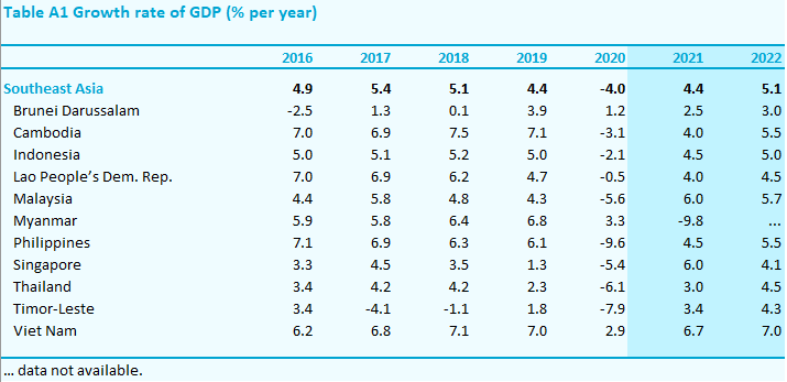 ADB GDP Growth Outlook - Southeast Asia