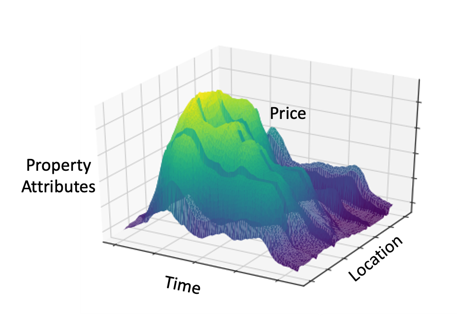property value tool attributes