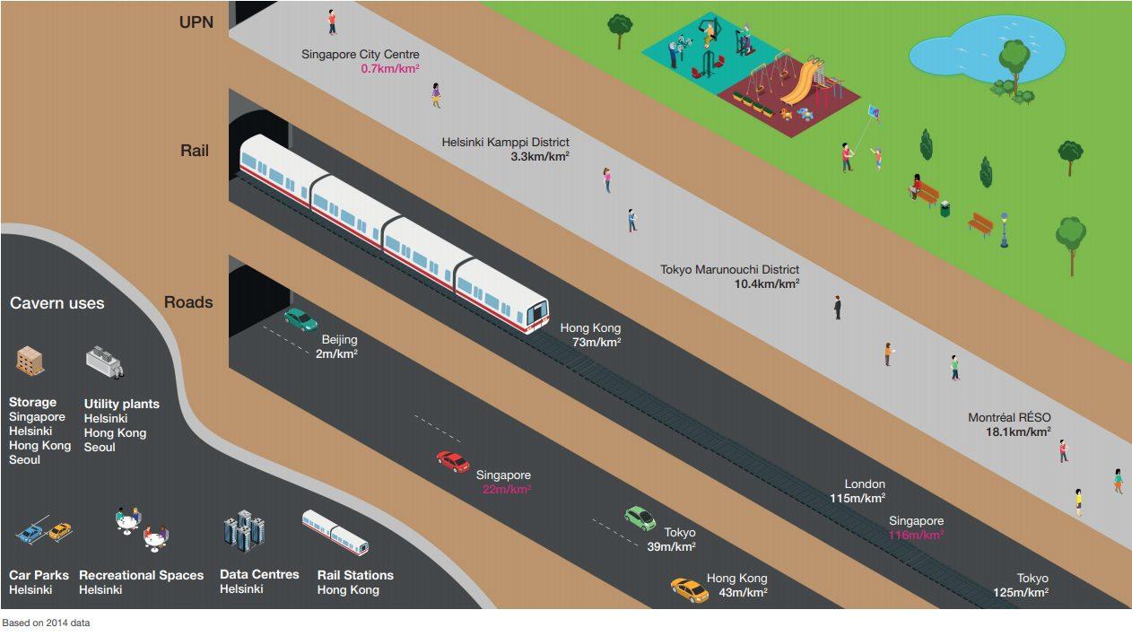 singapore underground ura masterplan 2030