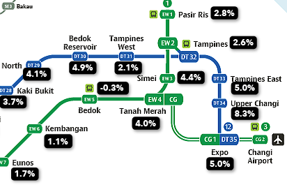 HDB resale price increase in the east
