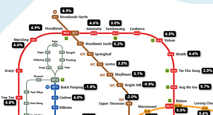 HDB price increase in the north