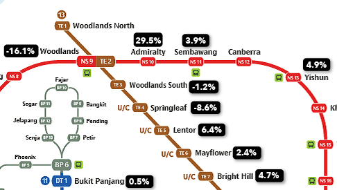 Resale condo increase in the north
