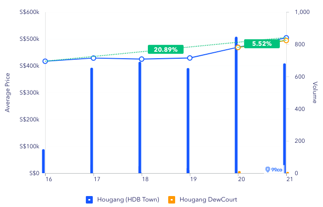 Hougang price trends