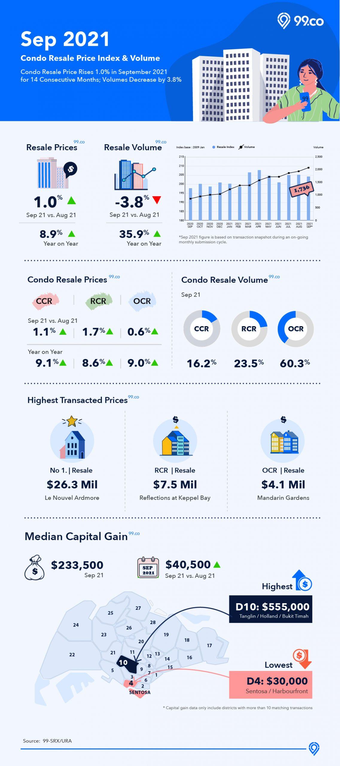 Infographic on condo resale market in September 2021