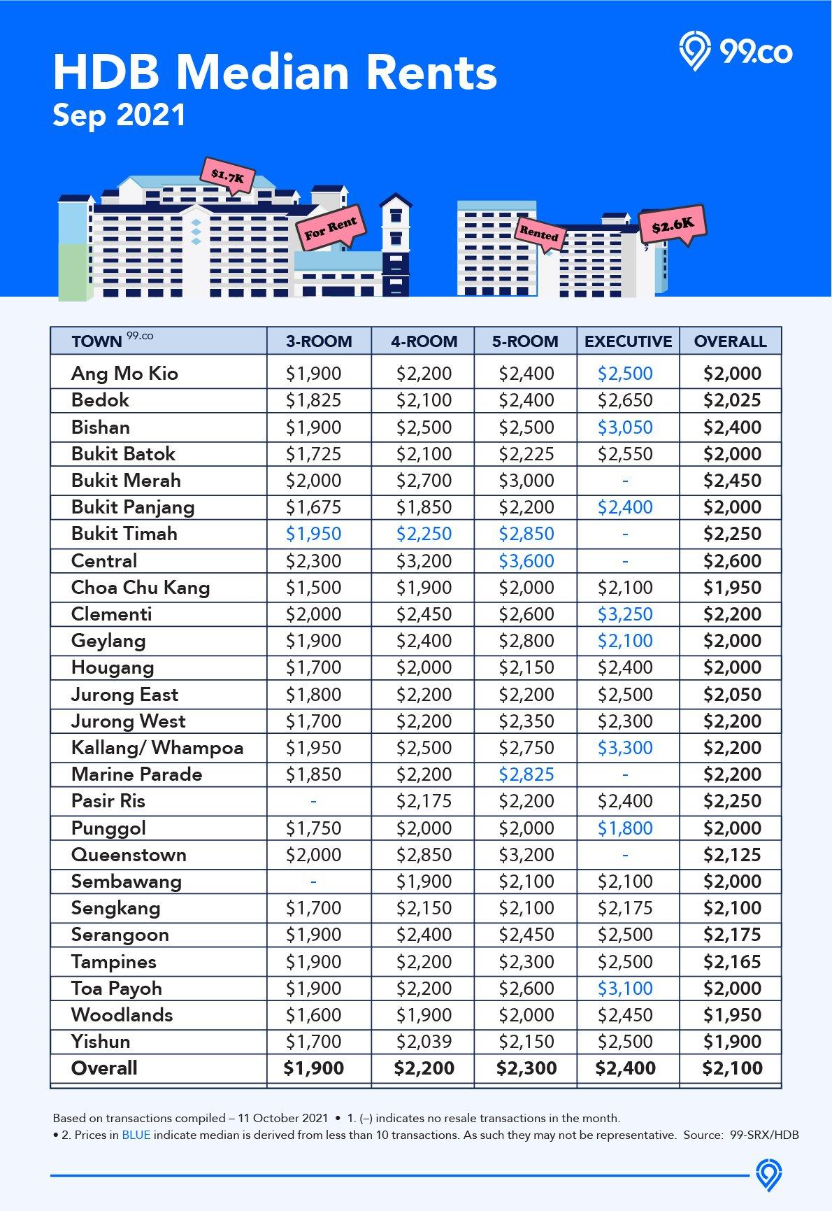 HDB median rent infographic